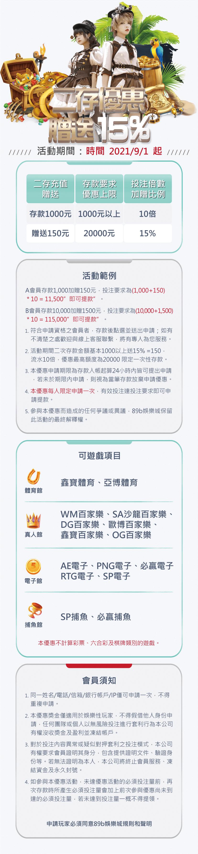 二次存款送15%,最高優惠2萬 89博娛樂城